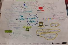 Concept map Soziale Medien 6. Klässler